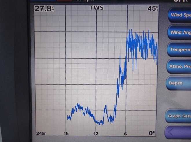 The chartplotter stayed on all night so we could see the wind graph.